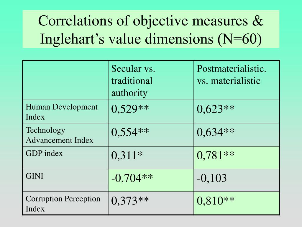Correlations of objective measures & Inglehart's value dimensions (N=60)