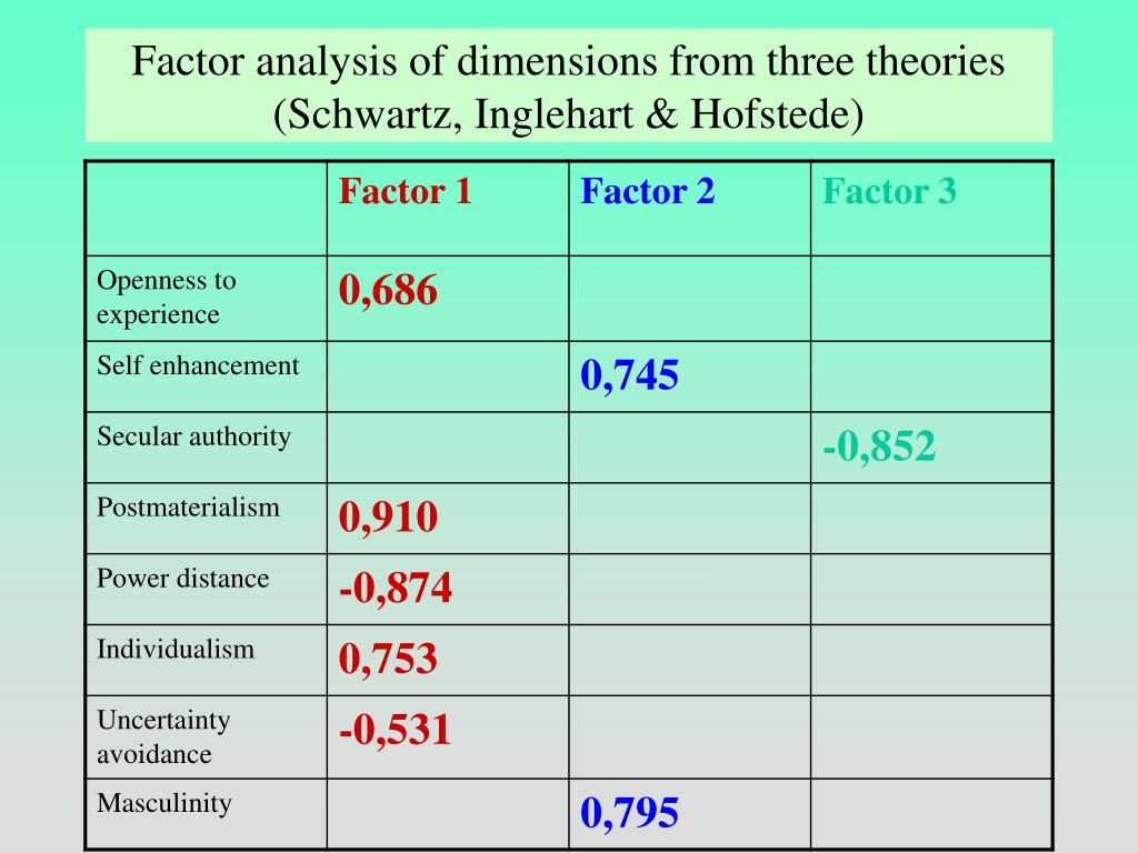 Factor analysis of dimensions from three theories (Schwartz, Inglehart & Hofstede)
