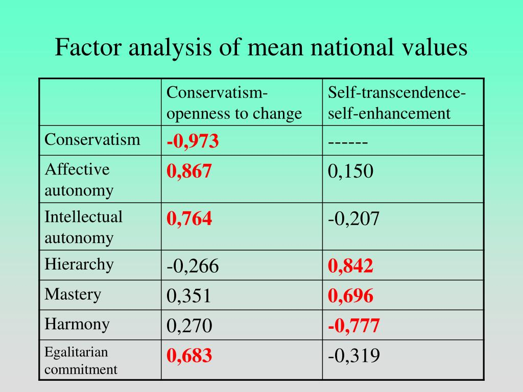 Factor analysis of mean national values