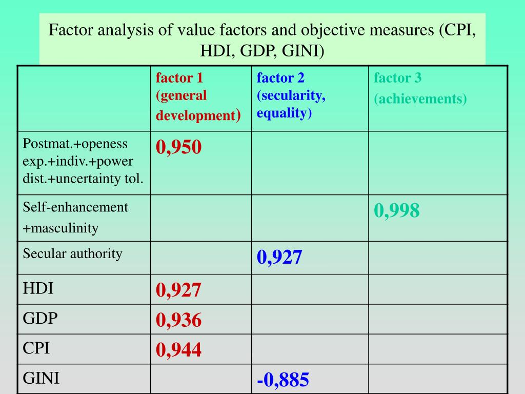 Factor analysis of value factors and objective measures (CPI, HDI, GDP, GINI)