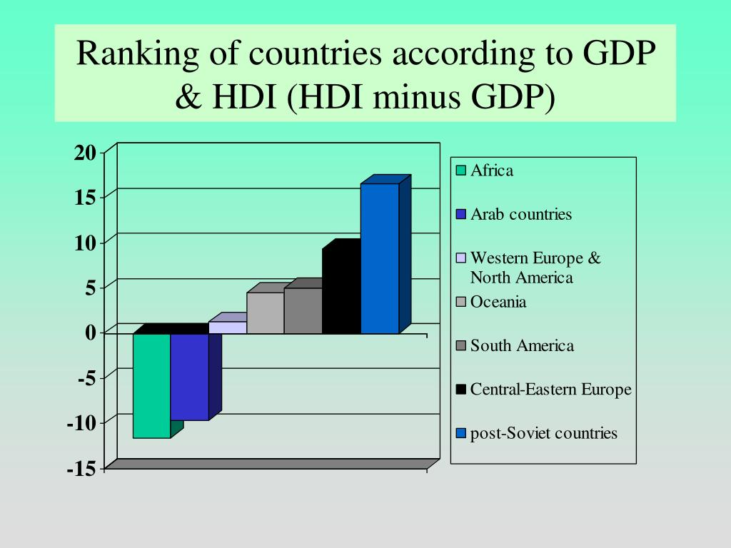 Ranking of countries according to GDP & HDI (HDI minus GDP)