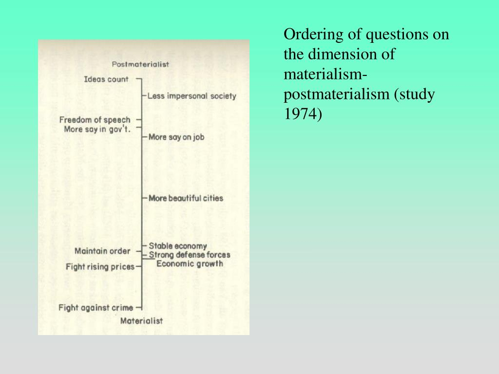 Ordering of questions on the dimension of materialism-postmaterialism (study 1974)
