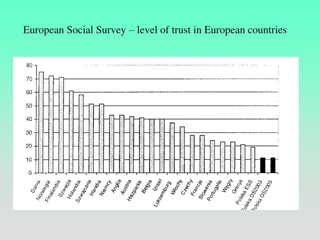 European Social Survey – level of trust in European countries