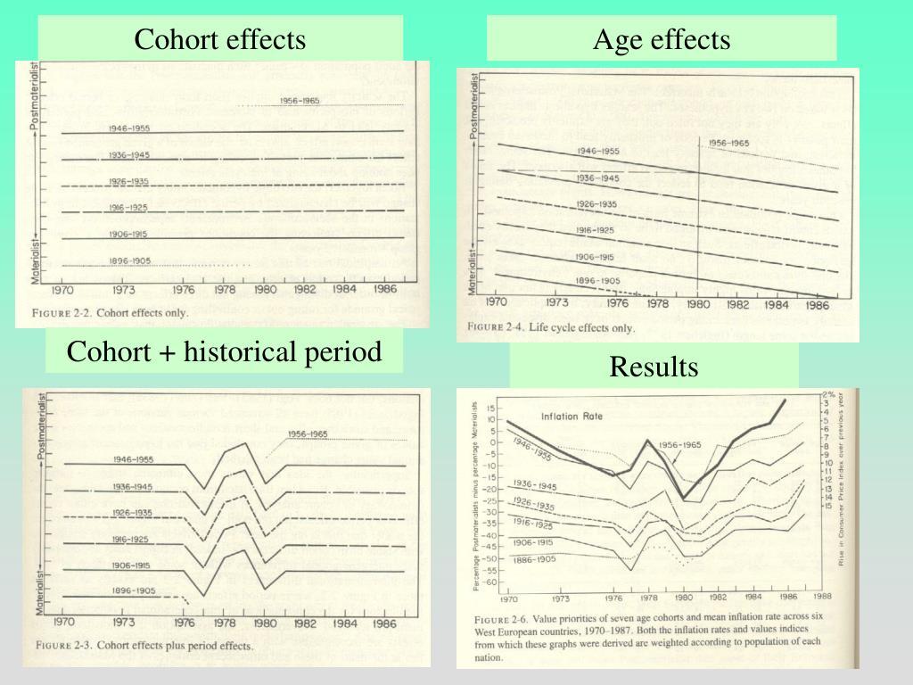 Cohort effects