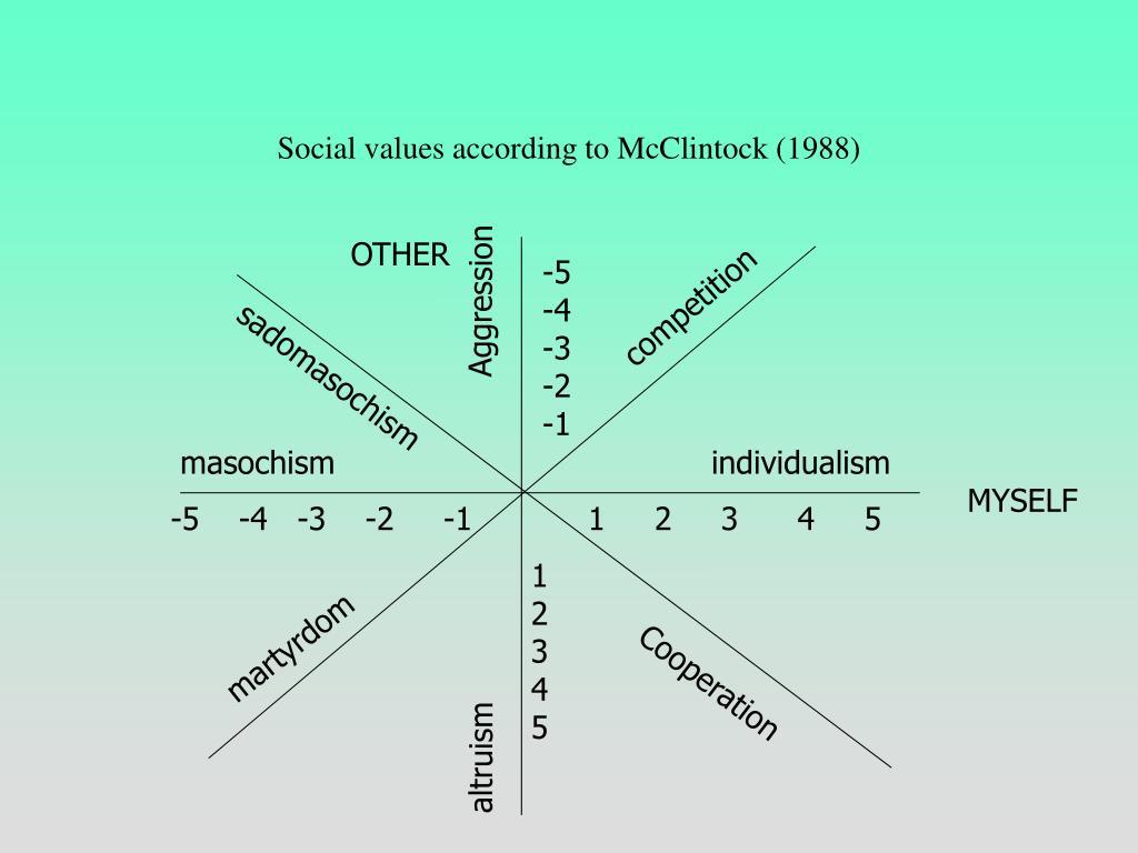 Social values according to