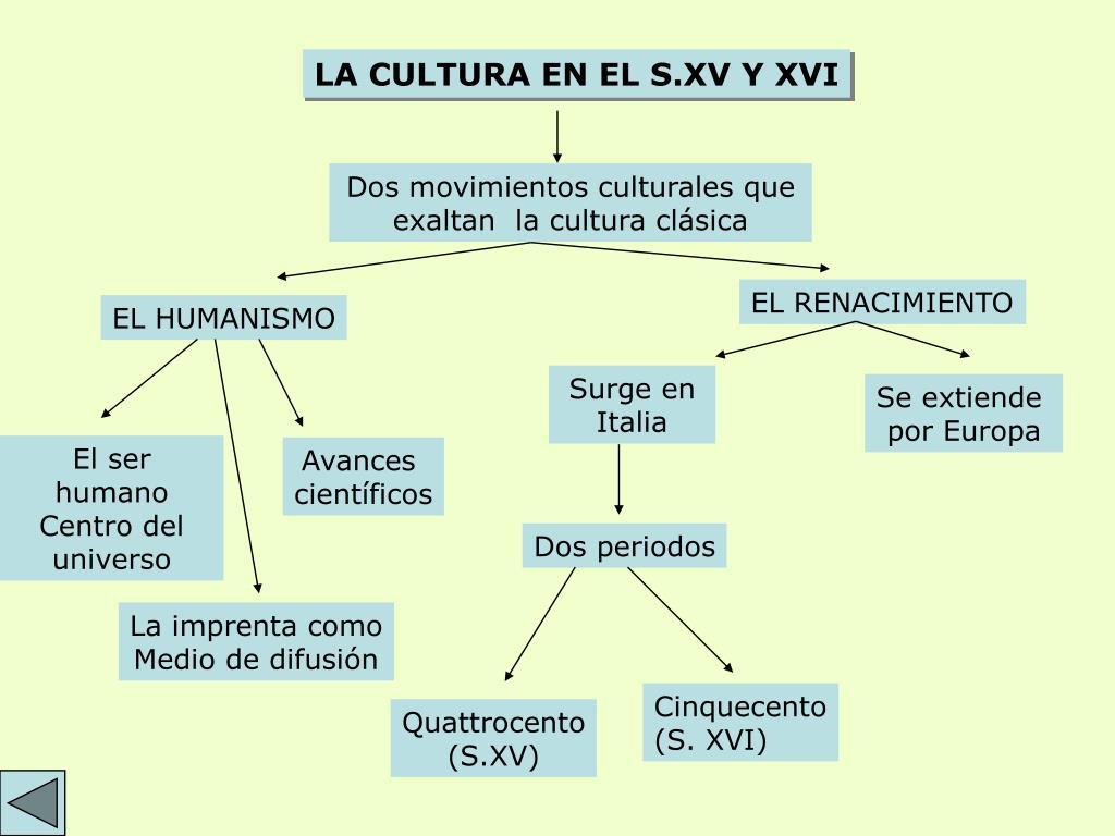 LA CULTURA EN EL S.XV Y XVI