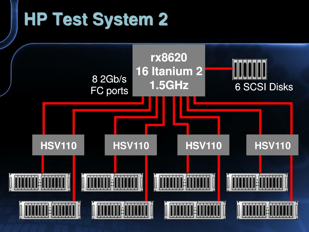 HP Test System 2