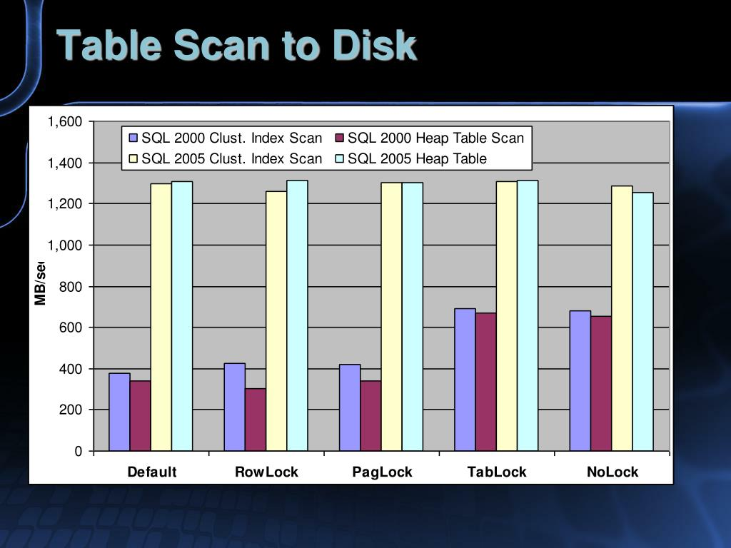 Table Scan to Disk