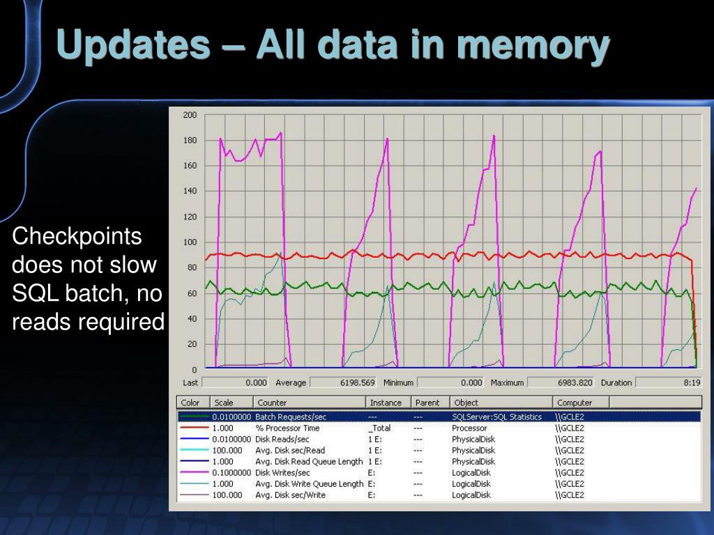 Updates – All data in memory