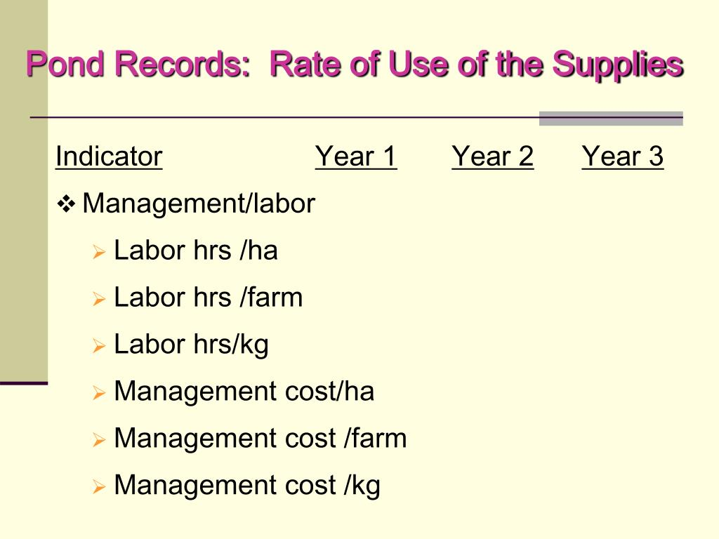 Pond Records:  Rate of Use of the Supplies