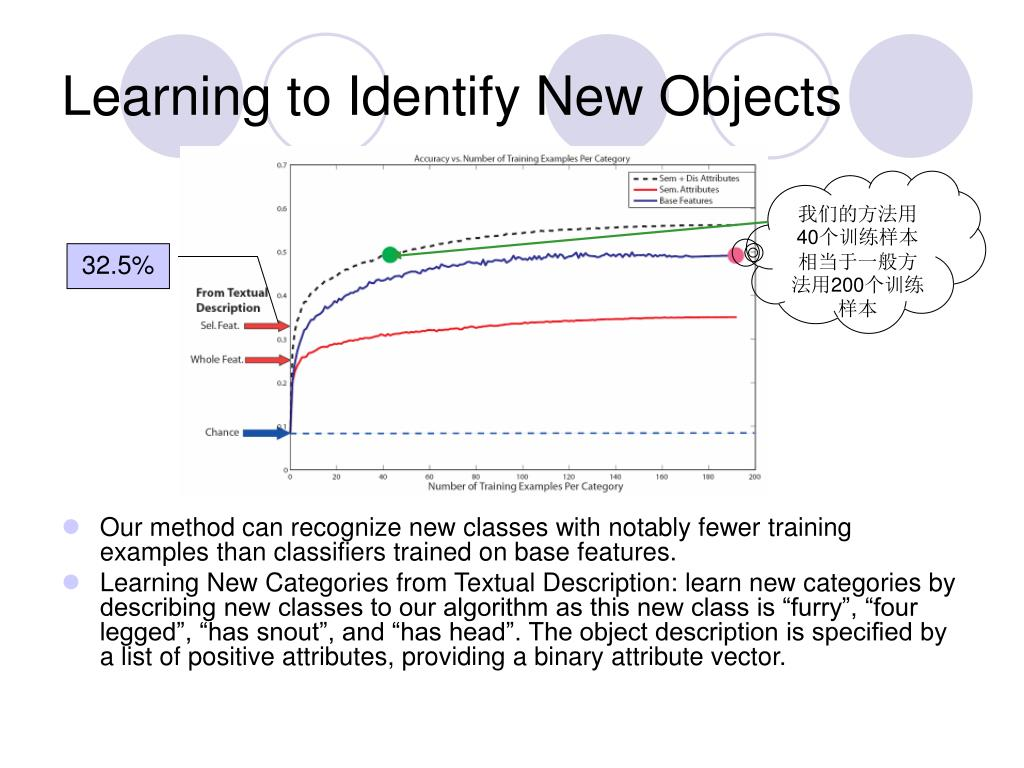 Learning to Identify New Objects