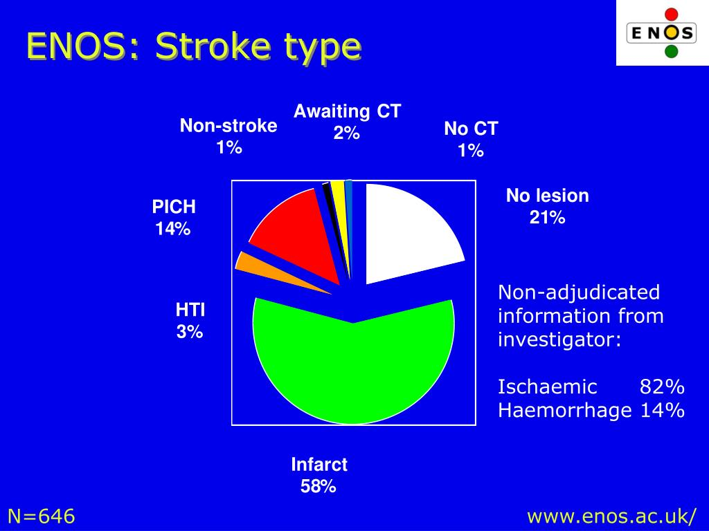 ENOS: Stroke type