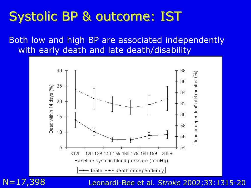 Systolic BP & outcome: IST