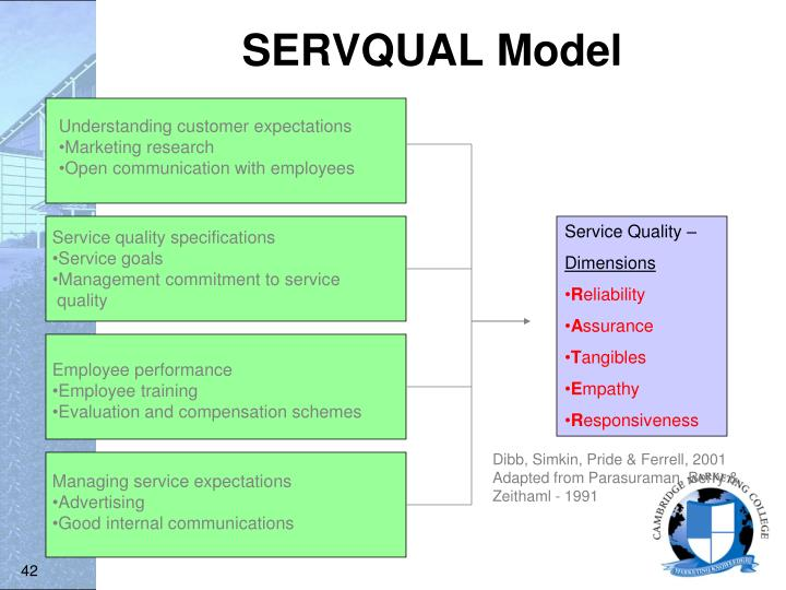 servqual an analysis Can service quality predict customer satisfaction and behavioral intentions in the sport tourism industry an application of the servqual model in an outdoors setting charilaos kouthouris et al.