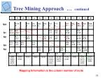tree mining approach continued15