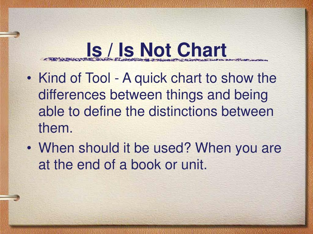 Is / Is Not Chart