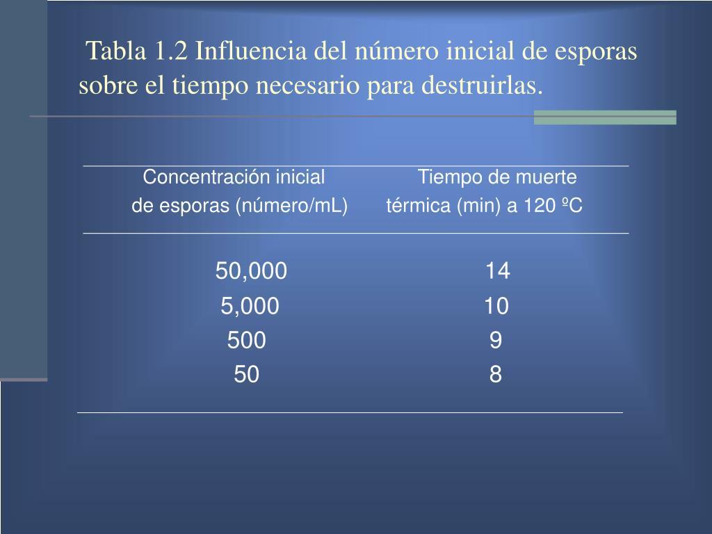 Tabla 1.2 Influencia del número inicial de esporas  sobre el tiempo necesario para destruirlas.