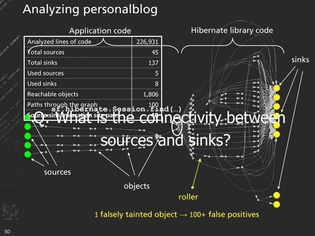 Analyzing personalblog
