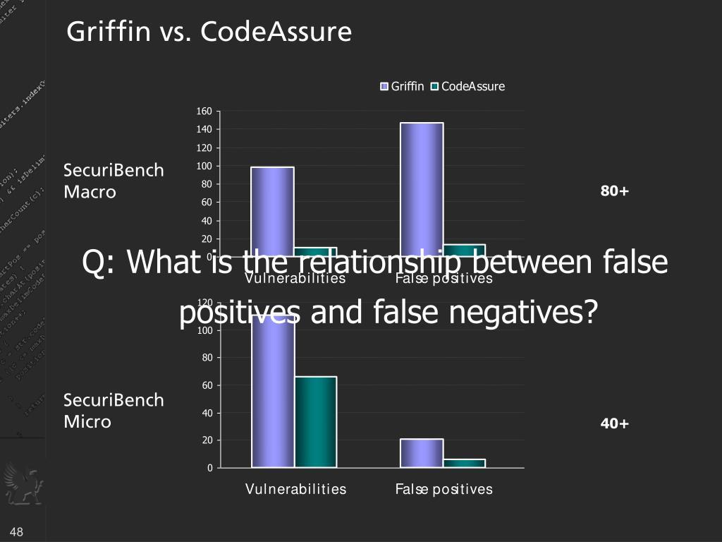 Griffin vs. CodeAssure