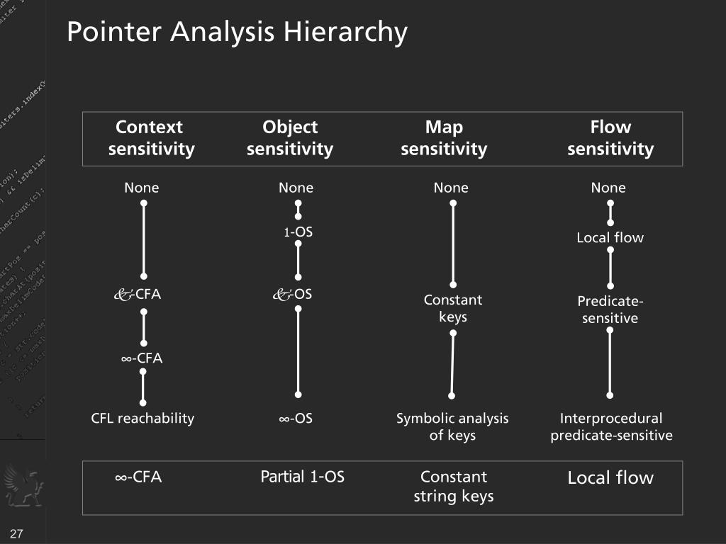 Pointer Analysis Hierarchy