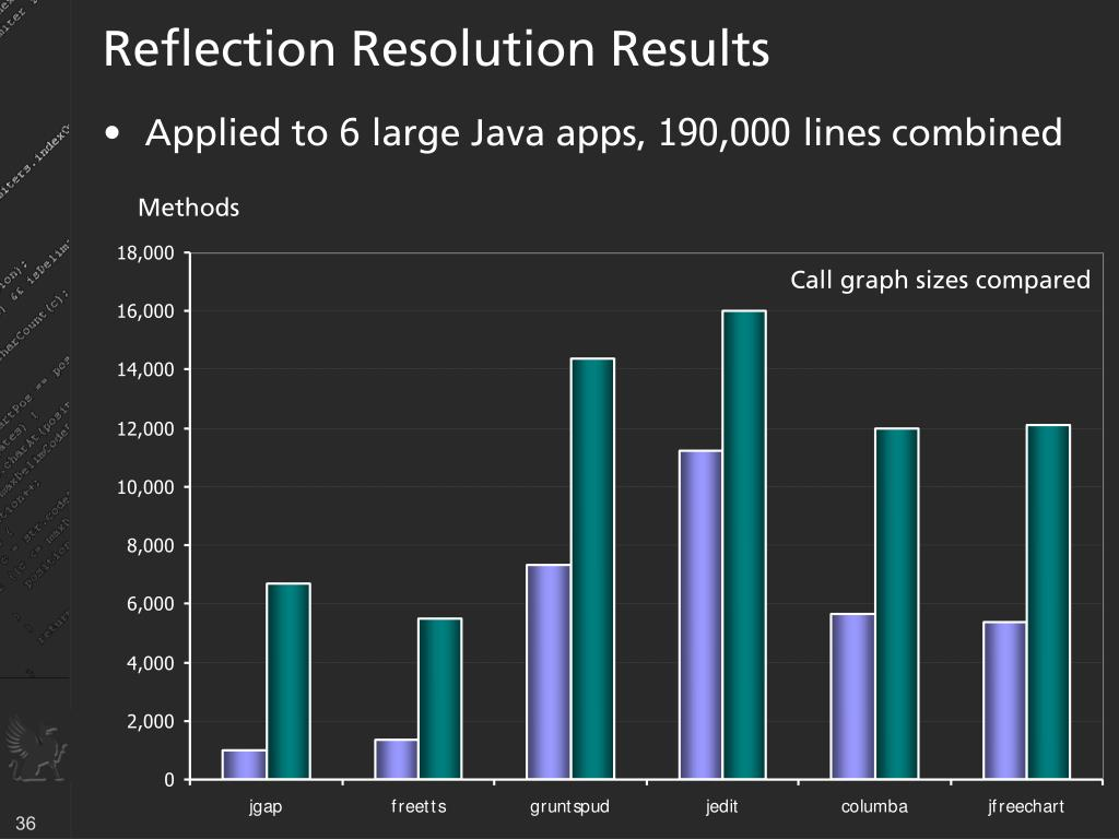 Reflection Resolution Results