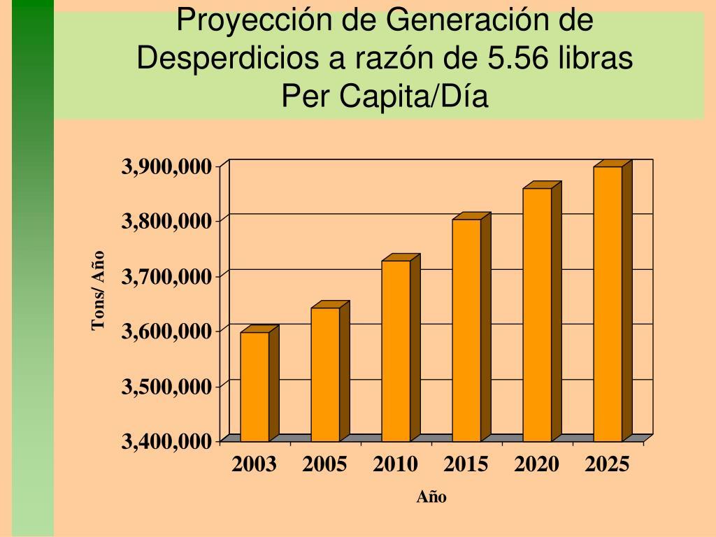 Proyección de Generación de Desperdicios a razón de 5.56 libras Per Capita/Día
