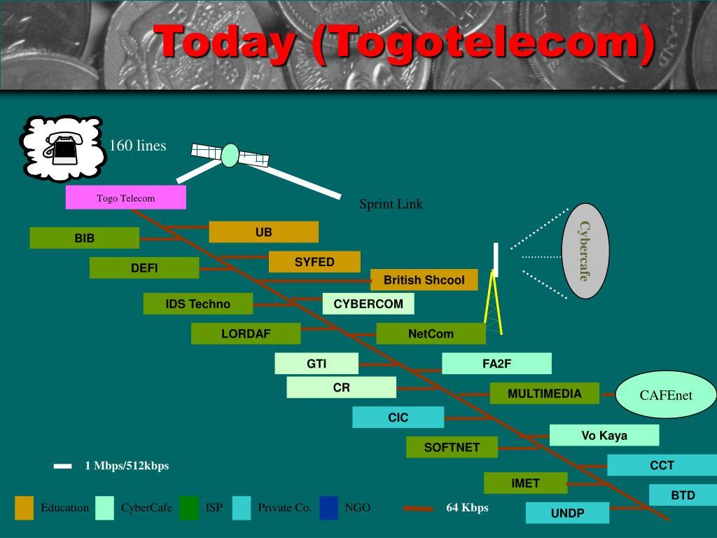 Today (Togotelecom)