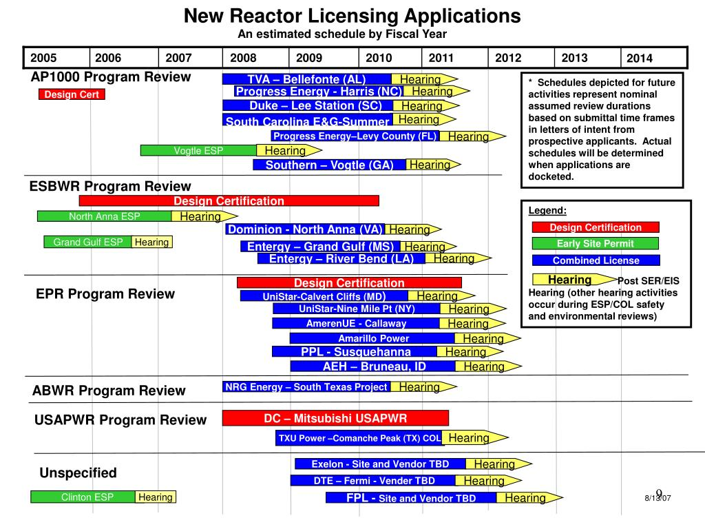 New Reactor Licensing Applications