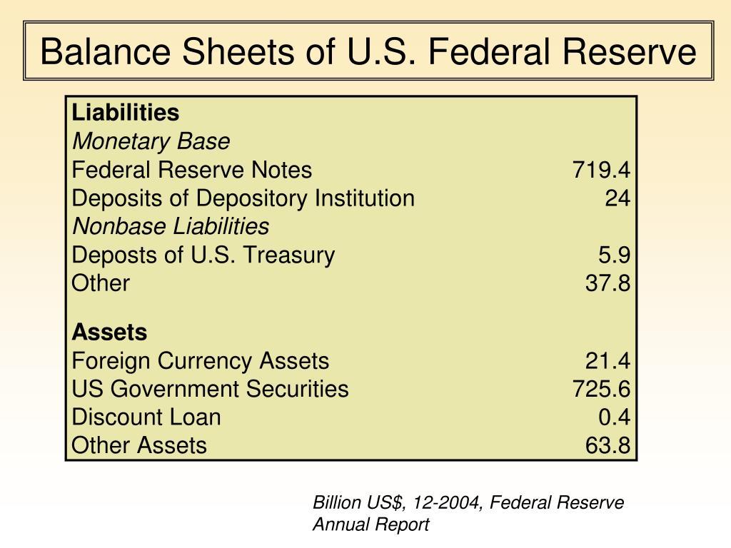 Balance Sheets of U.S. Federal Reserve