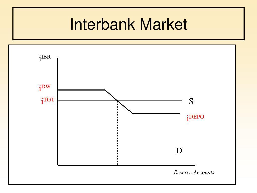 Interbank Market