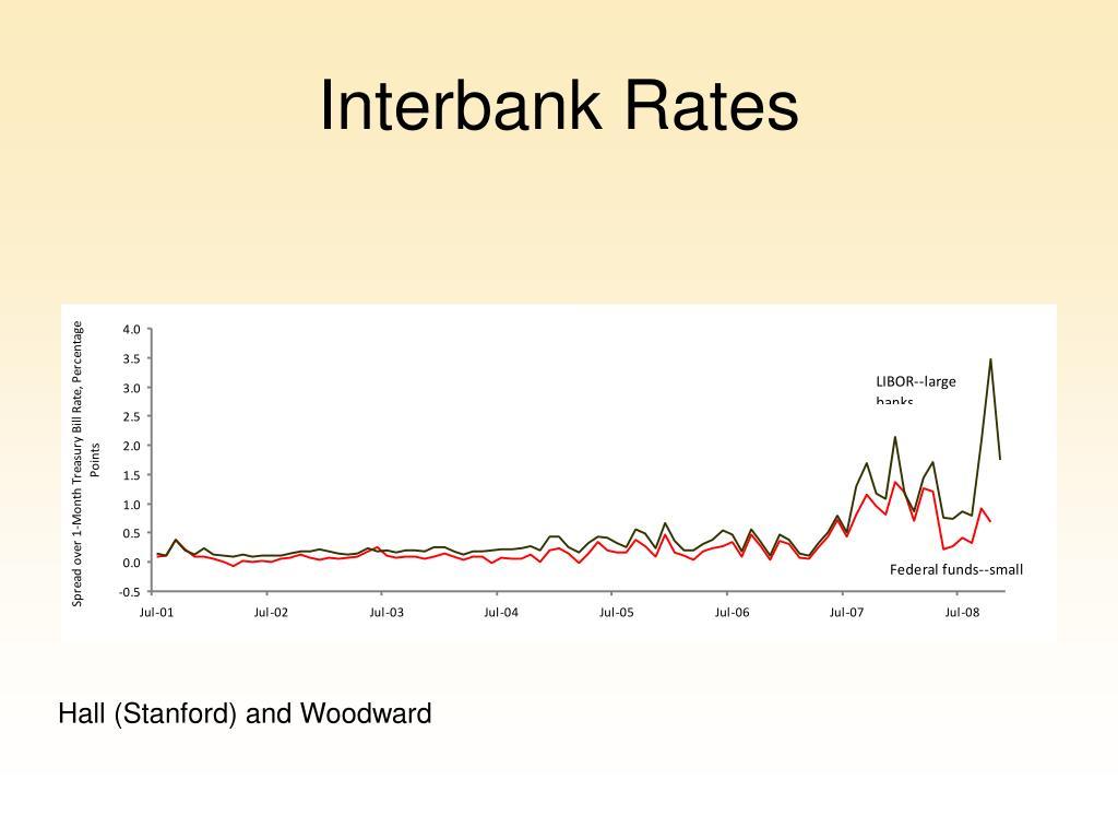 Interbank Rates