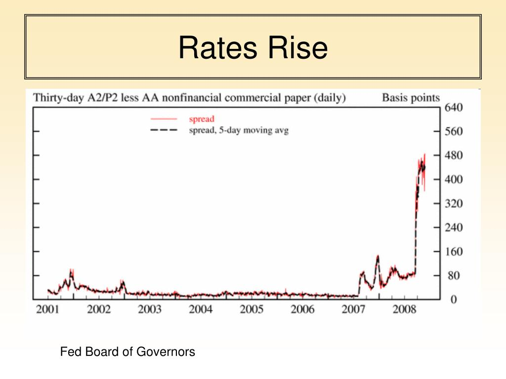 Rates Rise