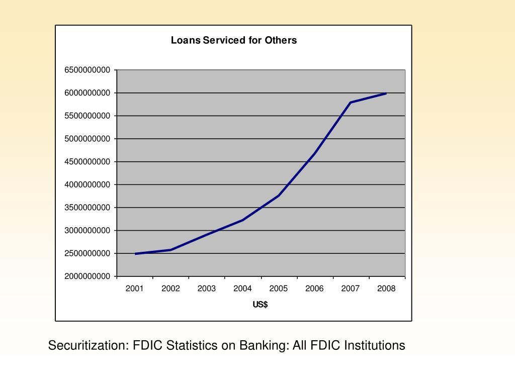 Securitization: FDIC Statistics on Banking: All FDIC Institutions