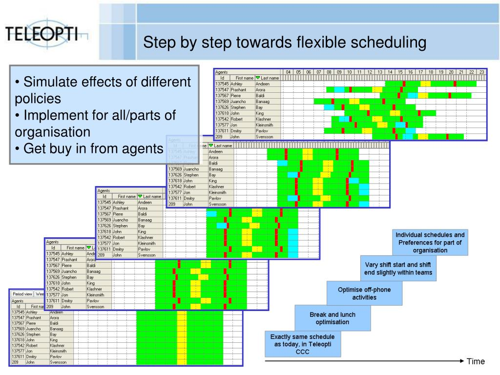 Step by step towards flexible scheduling
