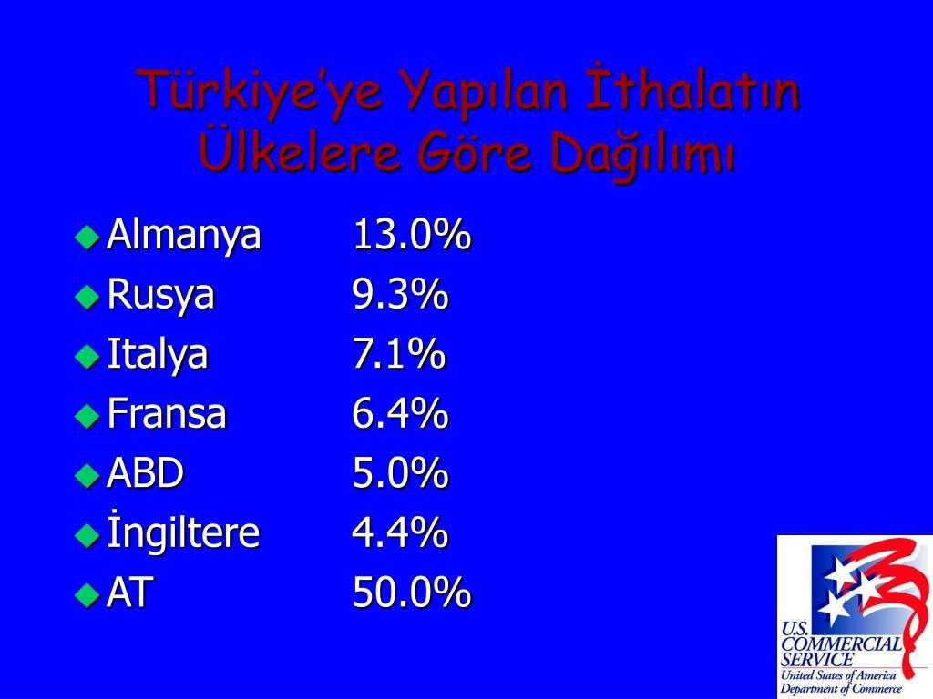 Türkiye'ye Yapılan İthalatın Ülkelere Göre Dağılımı