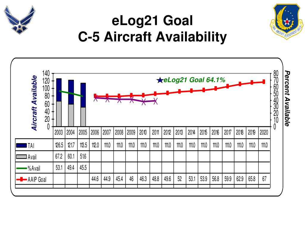 eLog21 Goal