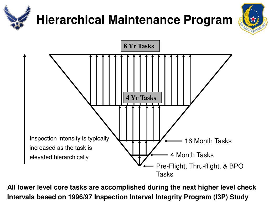 Hierarchical Maintenance Program