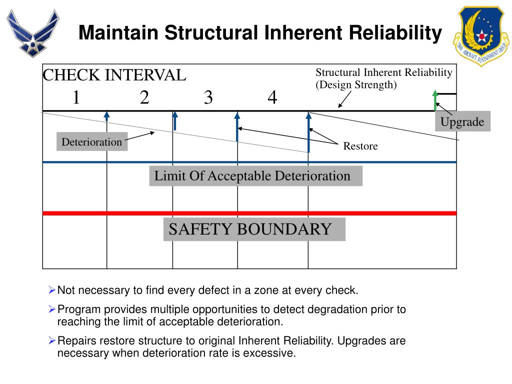Maintain Structural Inherent Reliability