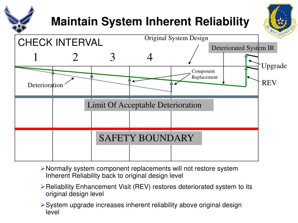 Maintain System Inherent Reliability