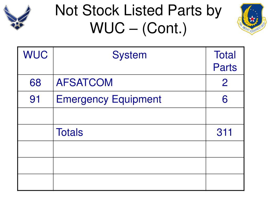 Not Stock Listed Parts by WUC – (Cont.)