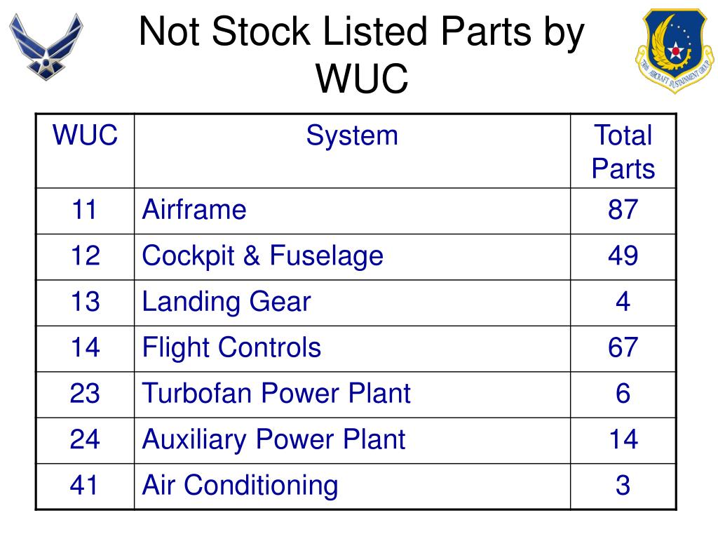 Not Stock Listed Parts by WUC