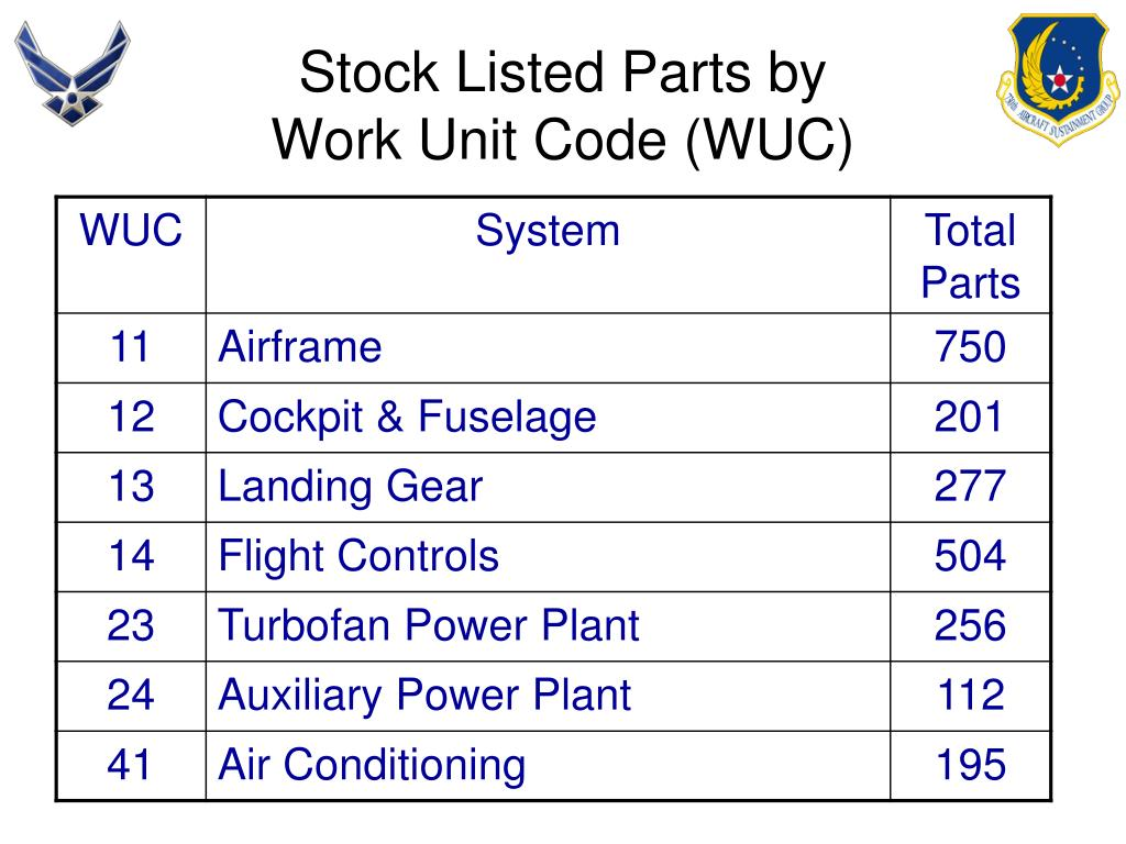 Stock Listed Parts by