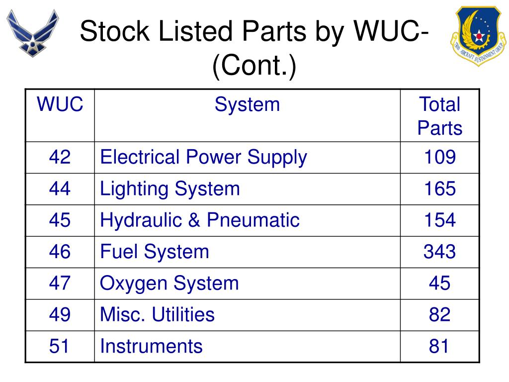 Stock Listed Parts by WUC-