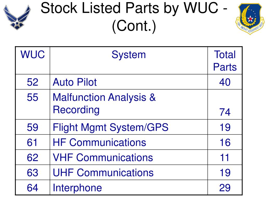Stock Listed Parts by WUC - (Cont.)