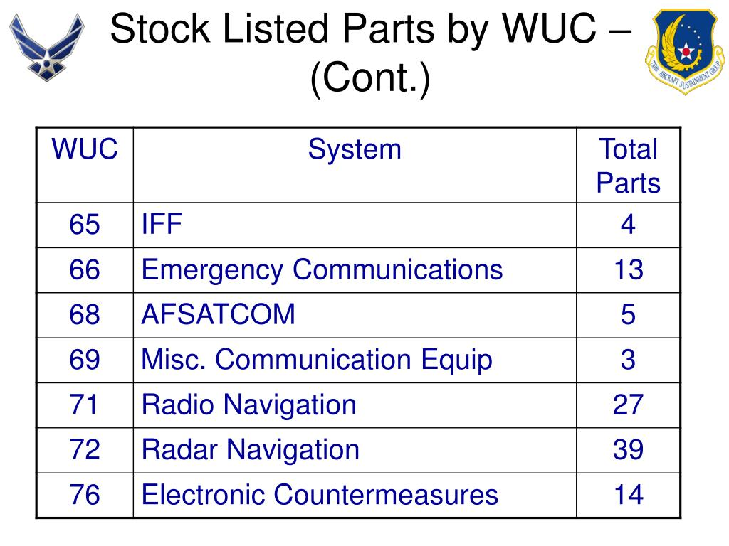 Stock Listed Parts by WUC – (Cont.)