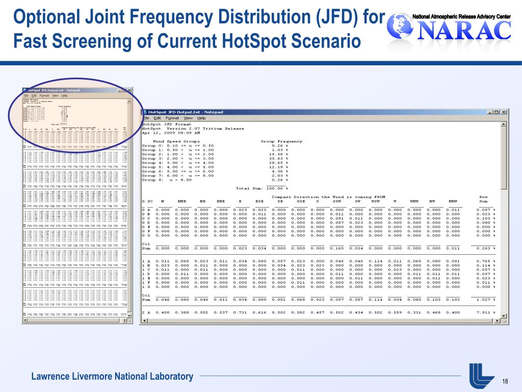 Optional Joint Frequency Distribution (JFD) for Fast Screening of Current HotSpot Scenario