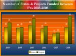 number of states projects funded between fys 2003 2008
