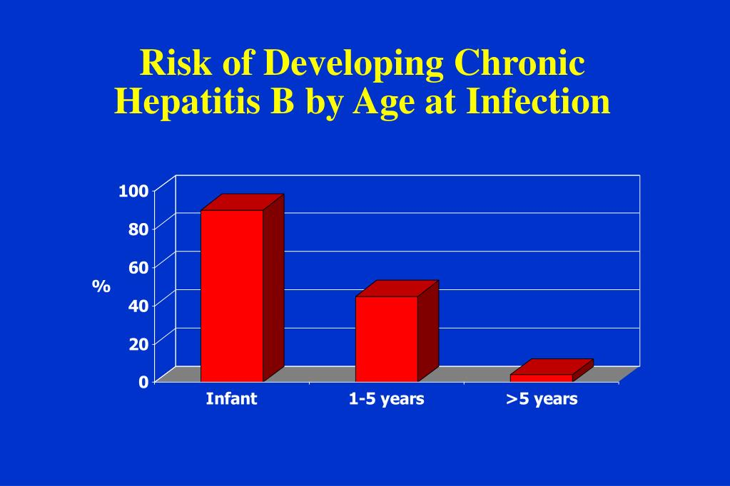 Risk of Developing Chronic Hepatitis B by Age at Infection