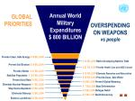 overspending on weapons vs people