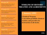 timeline of historic treaties and agreements28